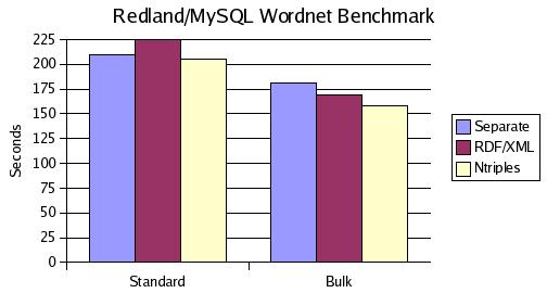 [Redland/MySQL Wordnet Benchmark]